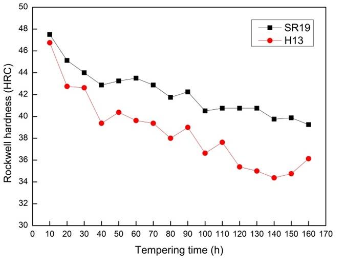 技术创新 | 高红硬高耐磨热冲压千赢国际手游钢SR19成功试制